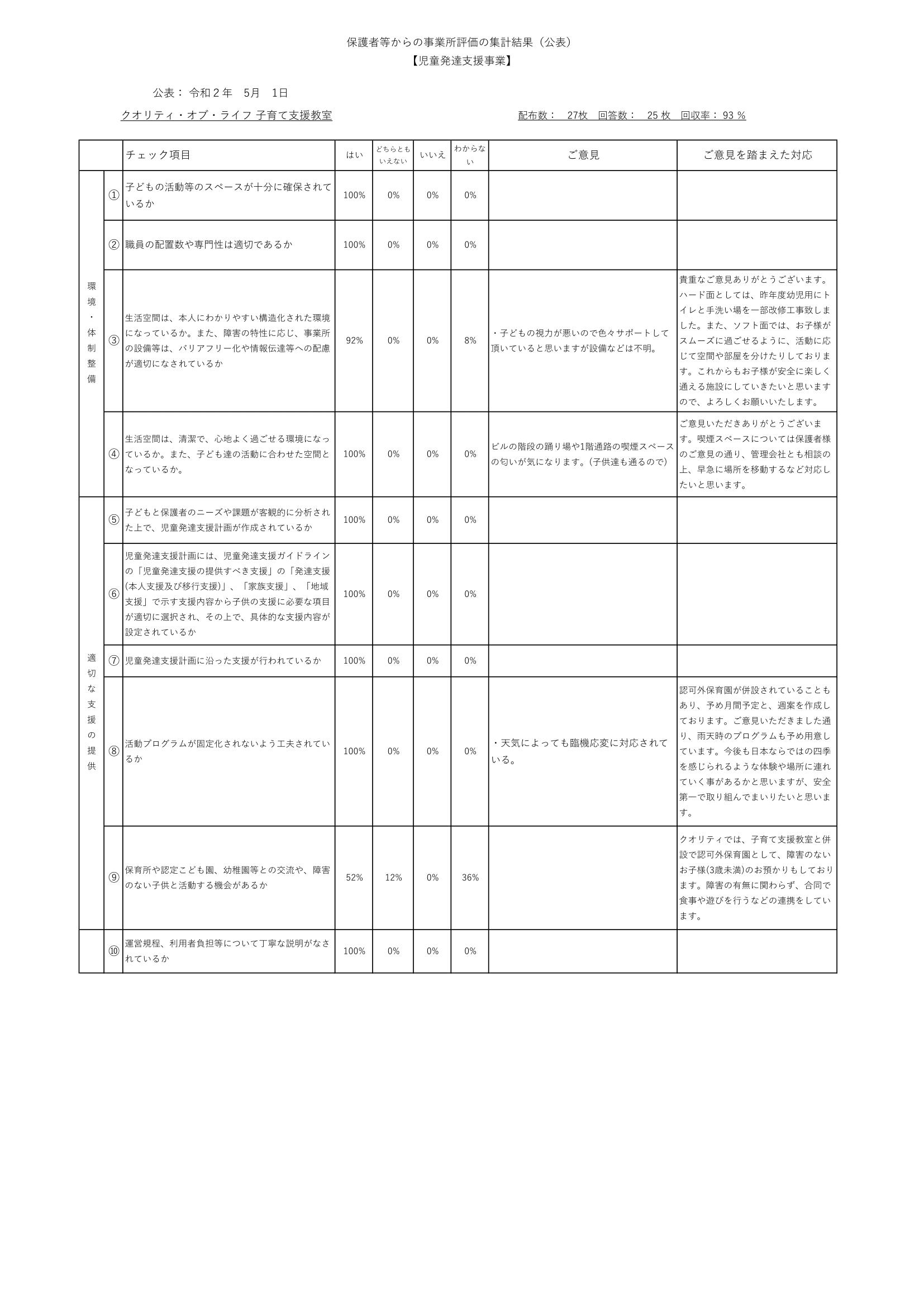 保護者向け自己評価表【児童デイ】(令和元年度)