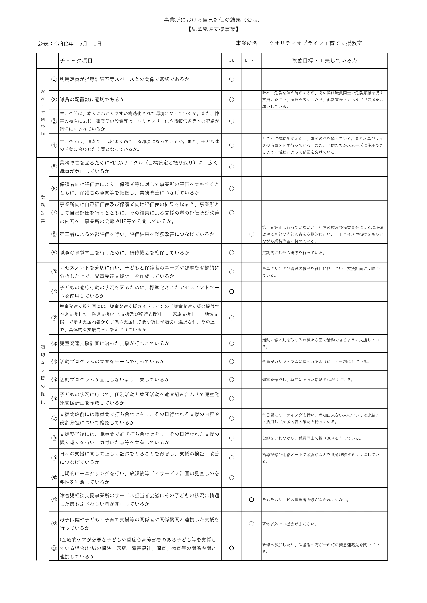 職員の自己評価表【児童デイ】(令和元年度)