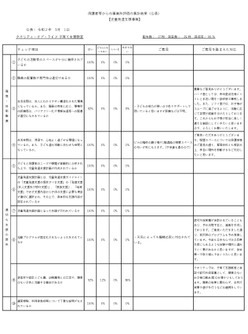 保護者向け自己評価表【児童デイ】H31年度