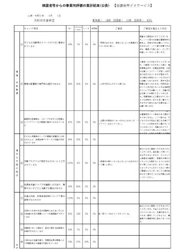 保護者向け自己評価表【放デイアクティブスクール】令和元年度.pdf