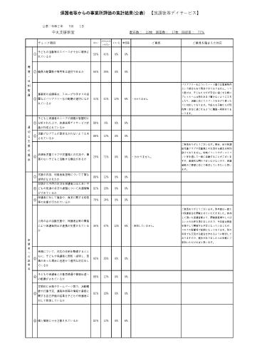 保護者向け自己評価表【放デイ中丸支援教室】令和元年度