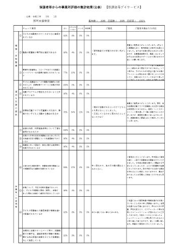 保護者向け自己評価表【放デイ那珂支援教室】令和元年度